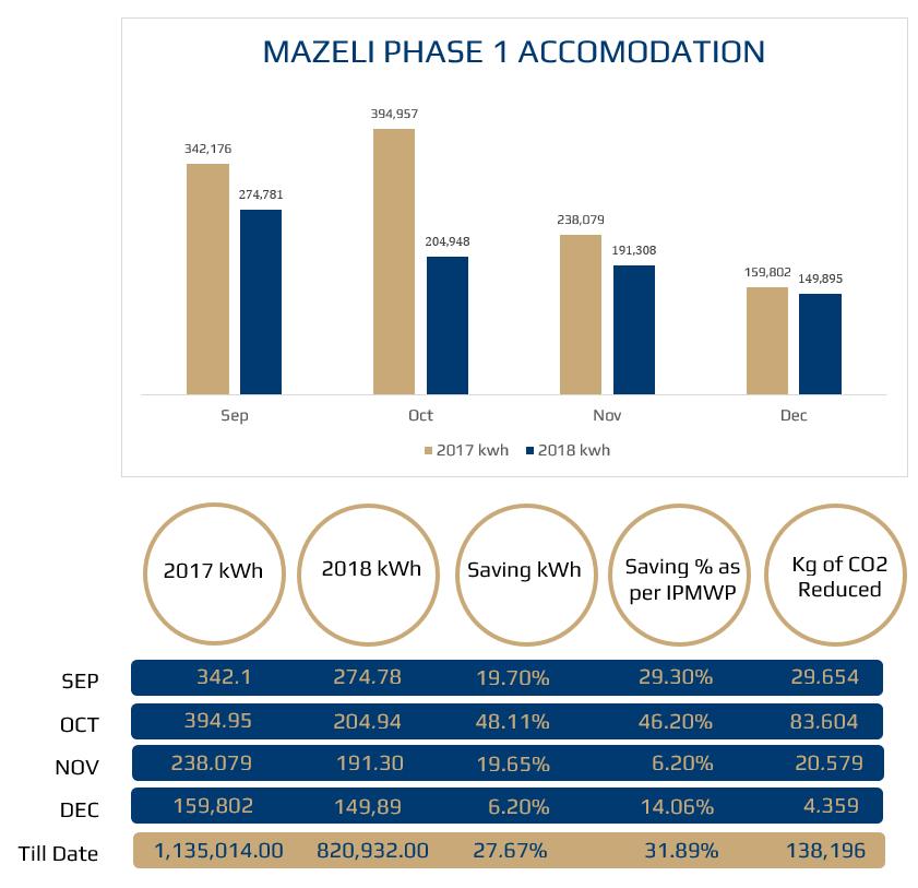 Manzeli Savings